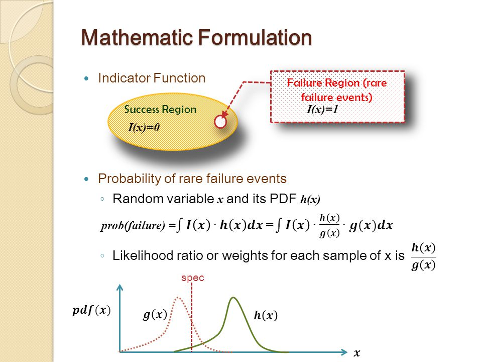 Mathematic Formulation Indicator Function Probability of rare failure events ◦ Random variable x and its PDF h(x) ◦ Likelihood ratio or weights for each sample of x is Success Region Failure Region (rare failure events) I(x)=0 I(x)=1 spec