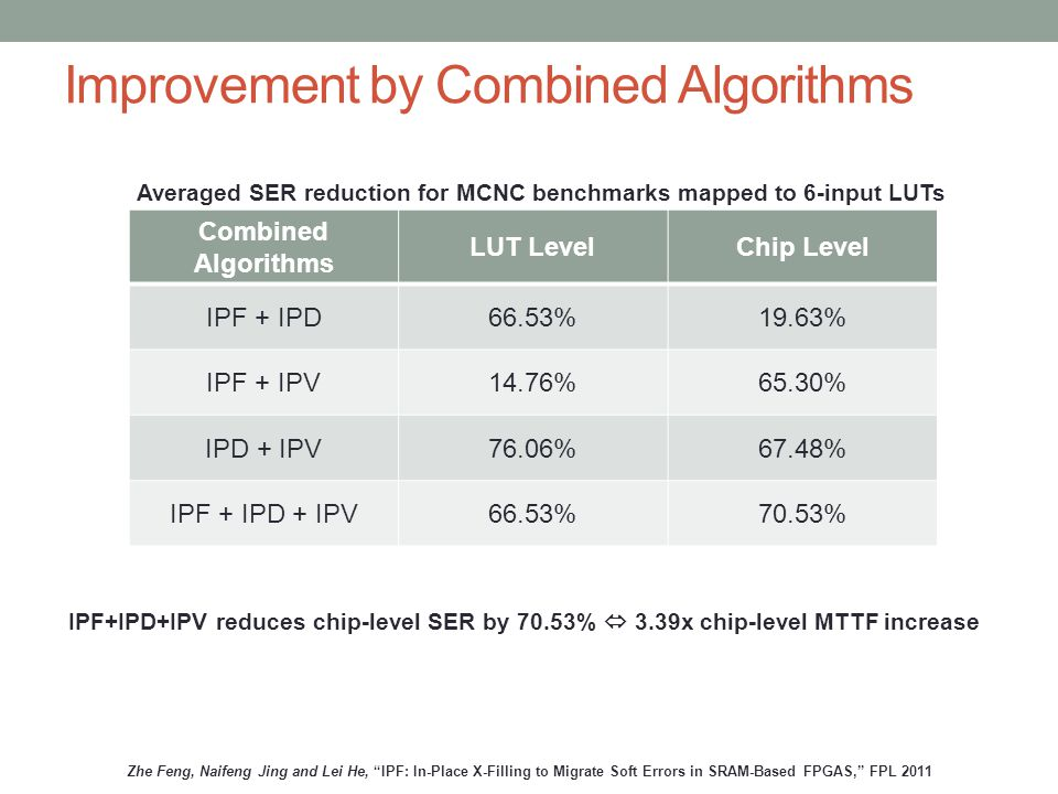 Improvement by Combined Algorithms Combined Algorithms LUT LevelChip Level IPF + IPD66.53%19.63% IPF + IPV14.76%65.30% IPD + IPV76.06%67.48% IPF + IPD + IPV66.53%70.53% IPF+IPD+IPV reduces chip-level SER by 70.53%  3.39x chip-level MTTF increase Averaged SER reduction for MCNC benchmarks mapped to 6-input LUTs Zhe Feng, Naifeng Jing and Lei He, IPF: In-Place X-Filling to Migrate Soft Errors in SRAM-Based FPGAS, FPL 2011