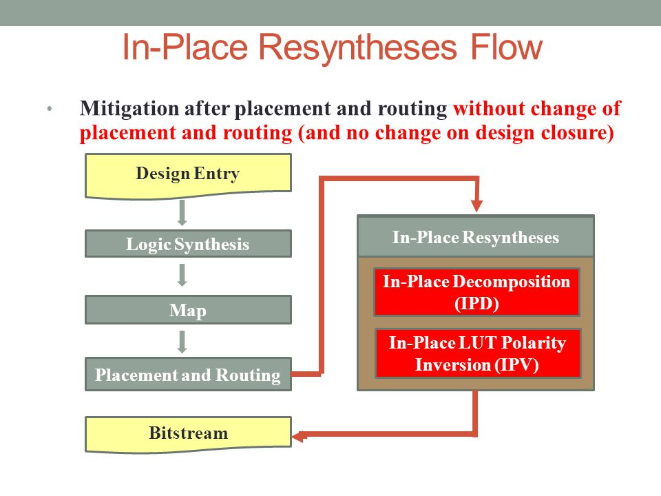 In-Place Resyntheses Flow Mitigation after placement and routing without change of placement and routing (and no change on design closure) Design Entry Logic Synthesis Map Bitstream Placement and Routing In-Place Decomposition (IPD) In-Place LUT Polarity Inversion (IPV) In-Place Resyntheses
