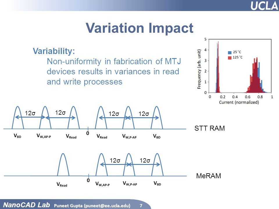 NanoCAD Lab Variation Impact Puneet Gupta (puneet@ee.ucla.edu)7 12σ STT RAM MeRAM Variability: Non-uniformity in fabrication of MTJ devices results in variances in read and write processes