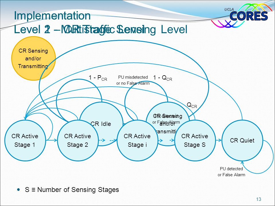 Implementation Level 2 - Multistage Sensing Level 13 CR Sensing and/or Transmitting S ≡ Number of Sensing Stages CR Sensing and/or Transmitting CR Idl