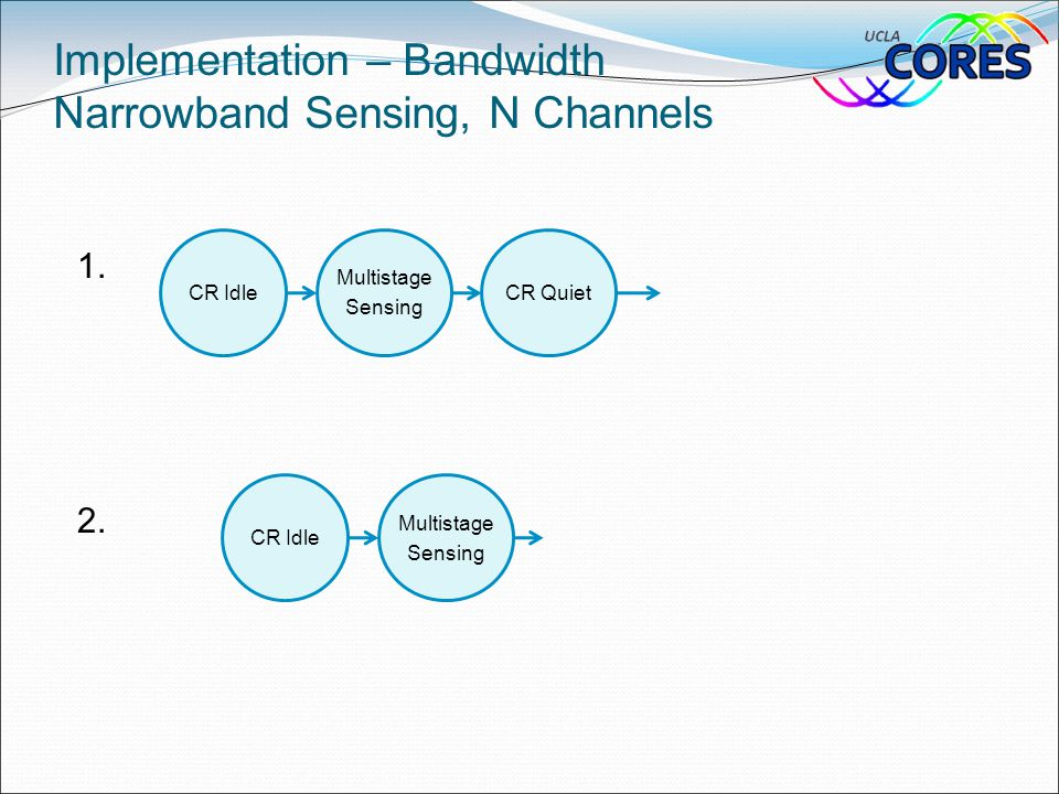 1. 2. Implementation – Bandwidth Narrowband Sensing, N Channels CR Idle Multistage Sensing CR QuietCR Idle Multistage Sensing
