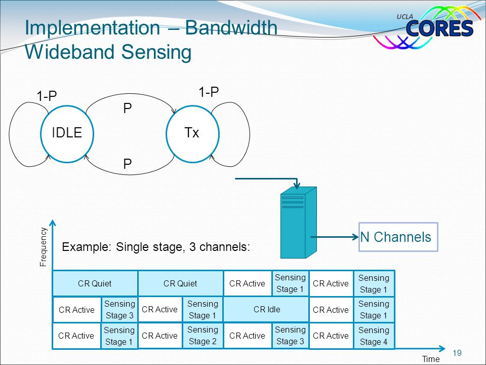 Implementation – Bandwidth Wideband Sensing 19 IDLETx P P 1-P N Channels Time CR Active Sensing Stage 1 CR Active Sensing Stage 2 CR Active Sensing St