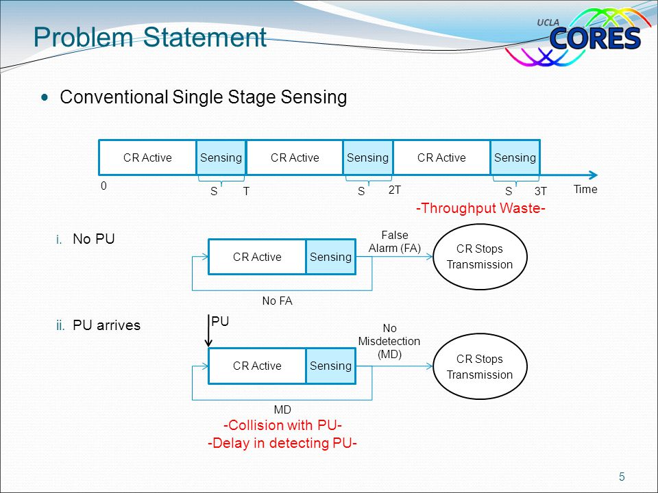 Conventional Single Stage Sensing i. No PU ii. PU arrives Problem Statement 5 CR ActiveSensingCR ActiveSensingCR ActiveSensing Time CR ActiveSensing N