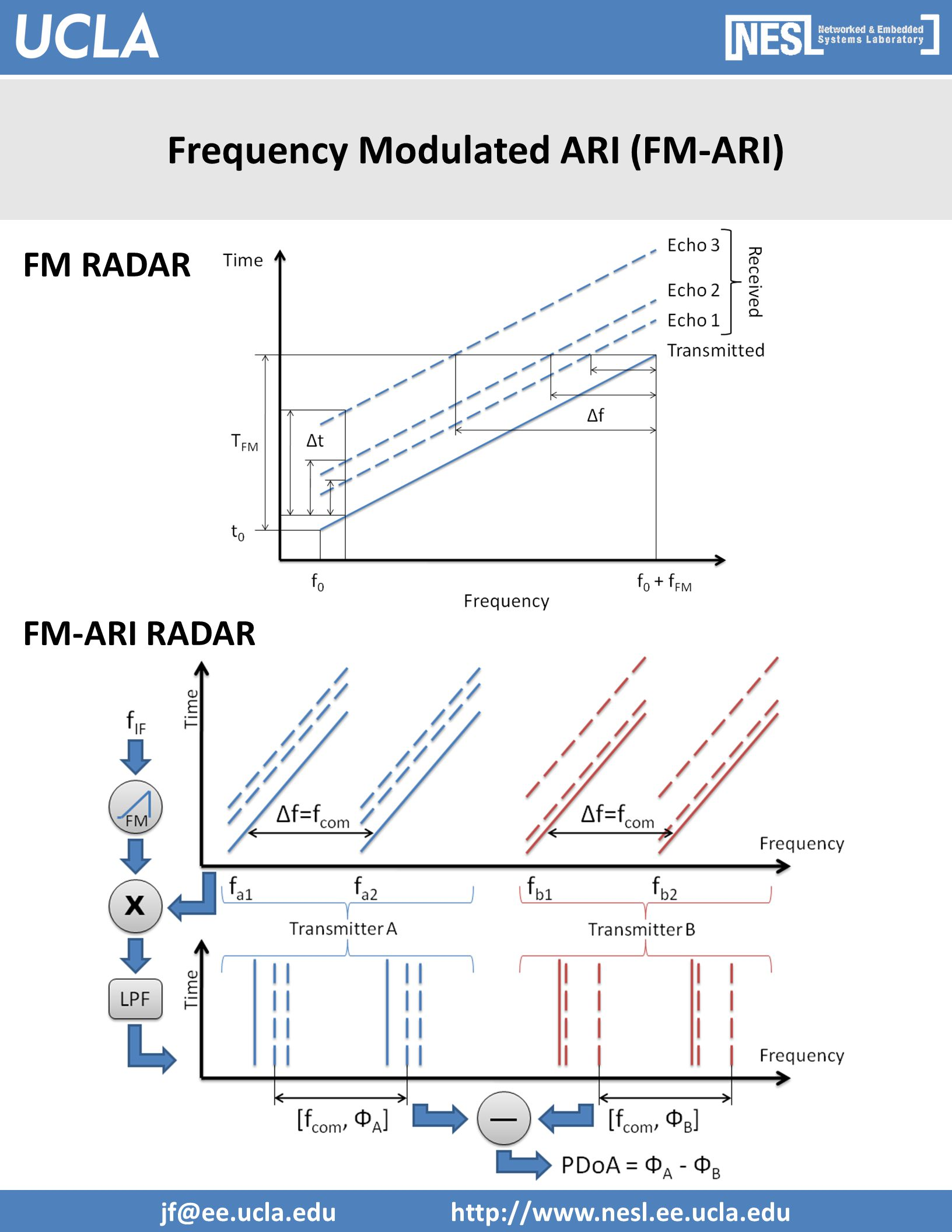 Frequency Modulated ARI (FM-ARI) FM-ARI RADAR FM RADAR