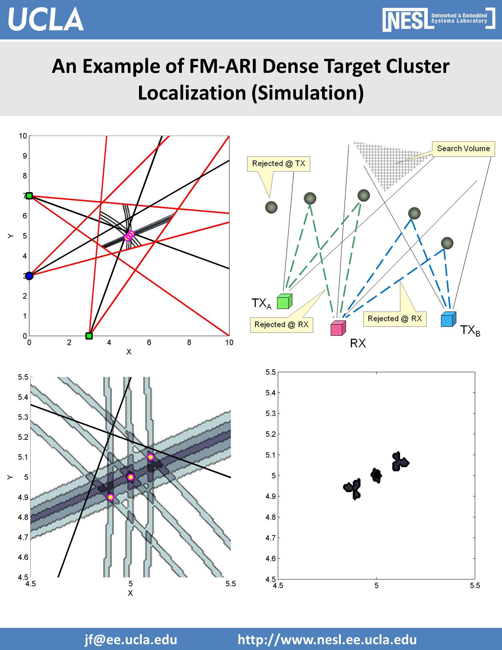 jf@ee.ucla.edu http://www.nesl.ee.ucla.edu An Example of FM-ARI Dense Target Cluster Localization (Simulation)