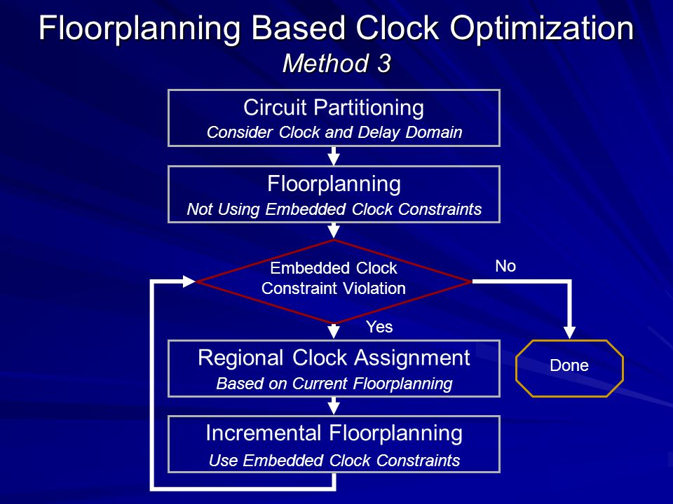 Floorplanning Based Clock Optimization Method 3 Embedded Clock Constraint Violation Done Floorplanning Not Using Embedded Clock Constraints Circuit Partitioning Consider Clock and Delay Domain Regional Clock Assignment Based on Current Floorplanning Incremental Floorplanning Use Embedded Clock Constraints No Yes