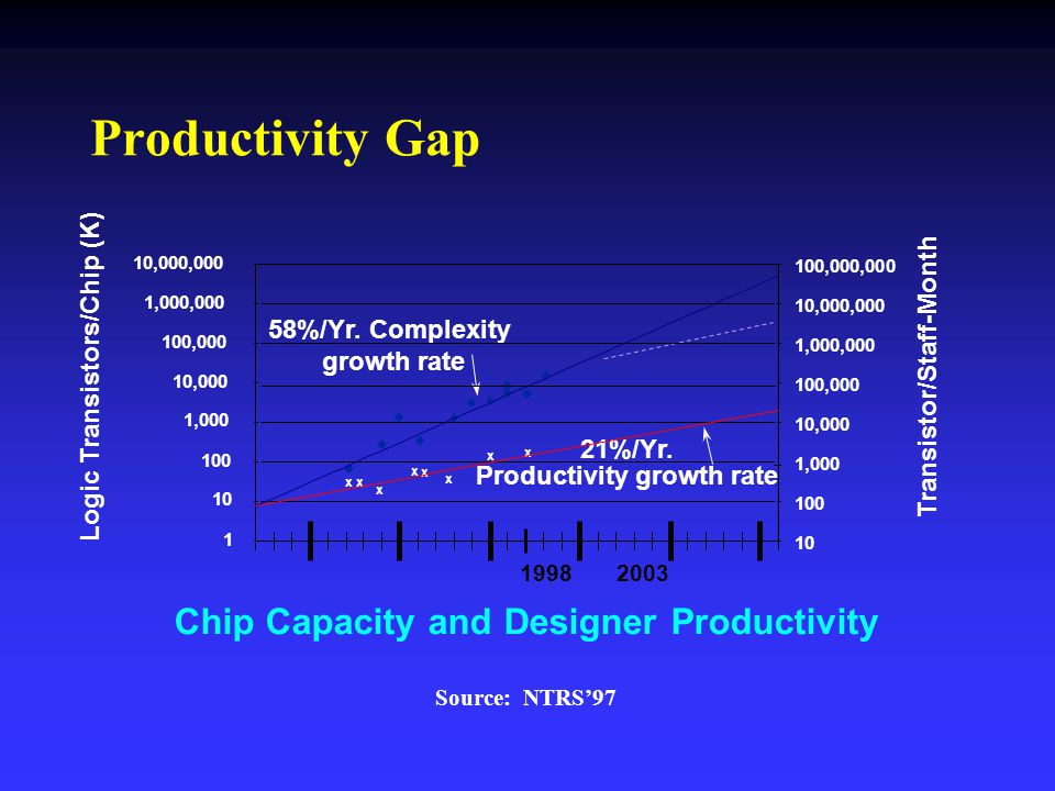 Productivity Gap x x x x x x x 21%/Yr. Productivity growth rate x 58%/Yr. Complexity growth rate 1 10 100 1,000 10,000 100,000 1,000,000 10,000,000 19