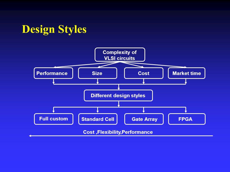 Complexity of VLSI circuits Full custom PerformanceSizeCostMarket time Standard CellGate ArrayFPGA Different design styles Cost,Flexibility,Performanc