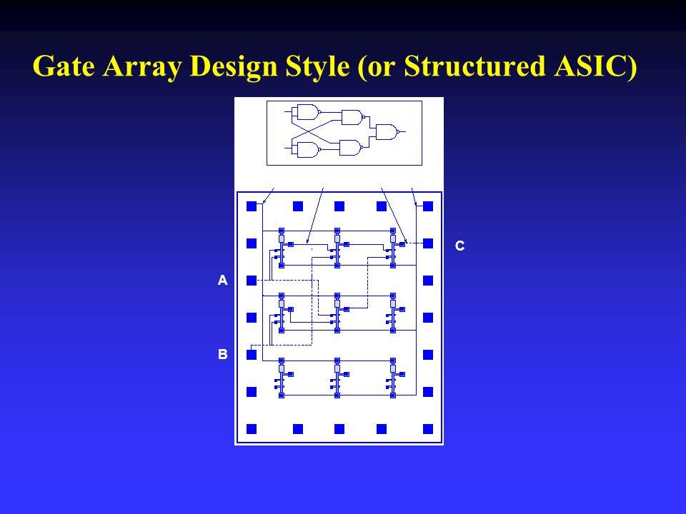 Gate Array Design Style (or Structured ASIC) A B C A B C VDDMetal1Metal2