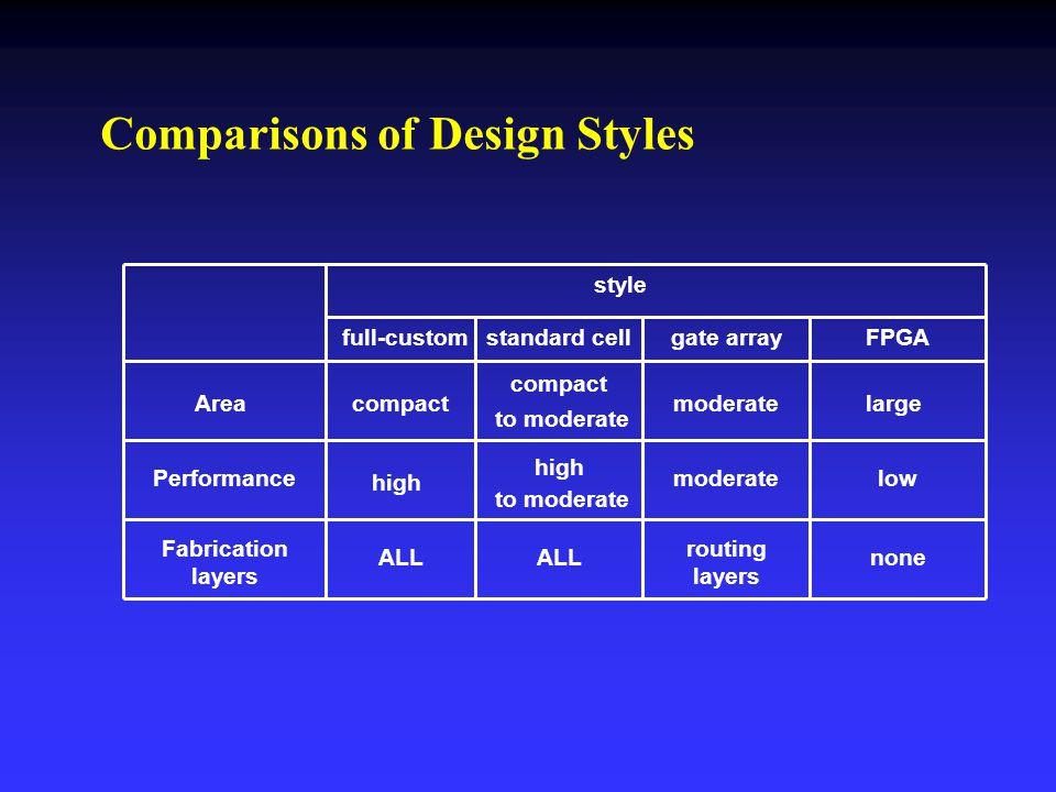 Area Performance Fabrication layers style full-customstandard cellgate arrayFPGA compact high compact to moderate moderatelarge high to moderate moder