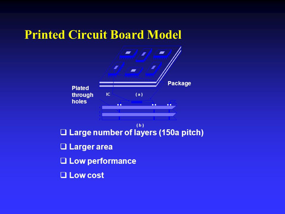 Printed Circuit Board Model   Large number of layers (150a pitch)   Larger area   Low performance   Low cost Package Plated through holes IC(
