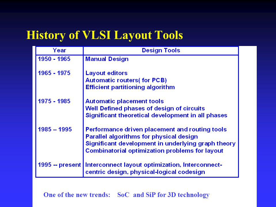 History of VLSI Layout Tools One of the new trends: SoC and SiP for 3D technology