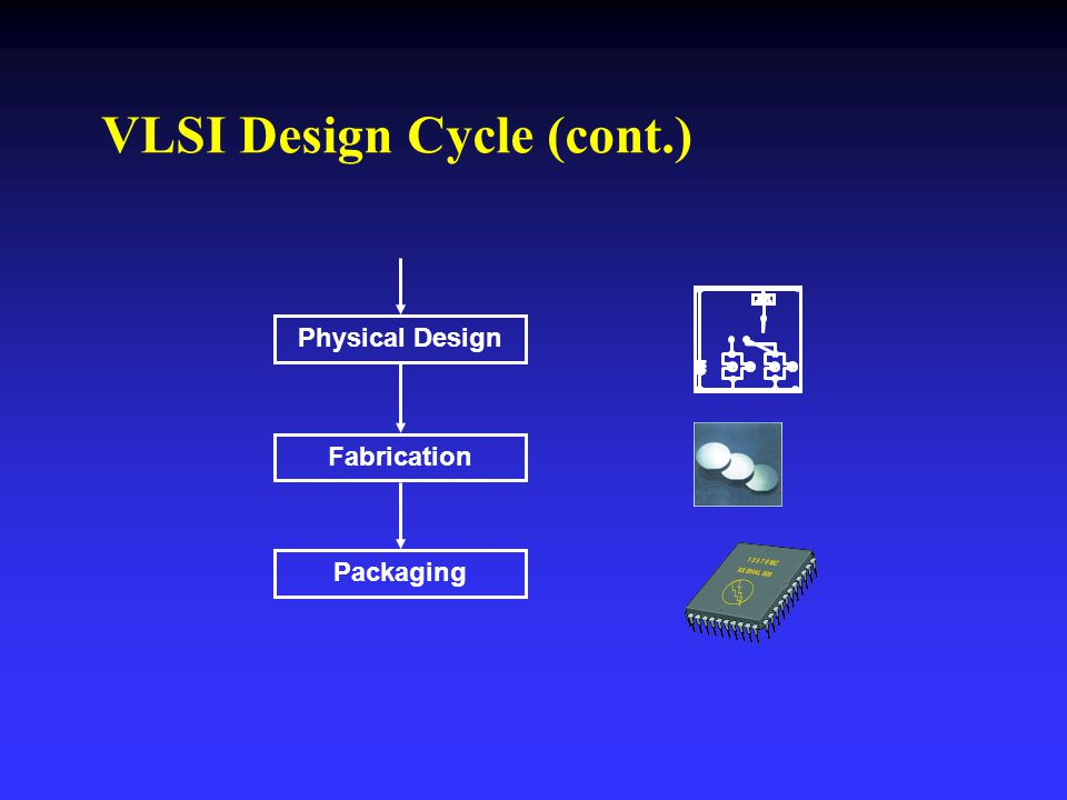 Physical Design Fabrication Packaging VLSI Design Cycle (cont.)
