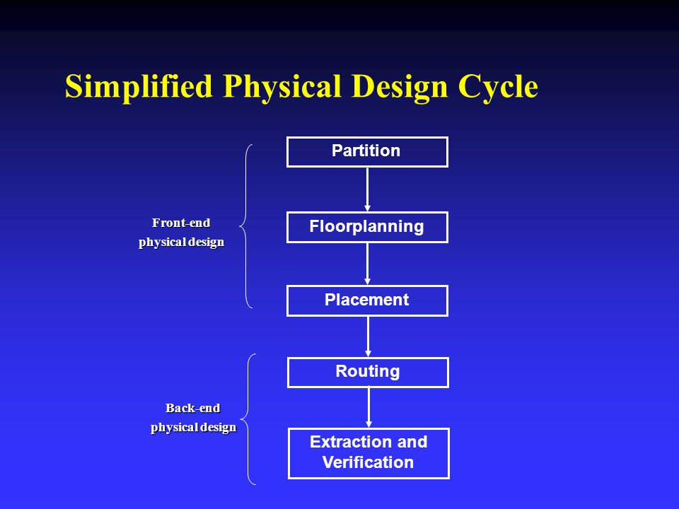 Partition Floorplanning Placement Simplified Physical Design Cycle Routing Extraction and Verification Front-end physical design Back-end