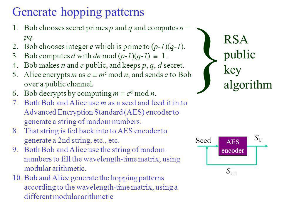 Generate hopping patterns 1.Bob chooses secret primes p and q and computes n = pq.