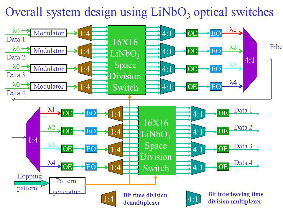 Overall system design using LiNbO 3 optical switches Pattern generator Hopping pattern 1:4 Data 1 4:1  Fiber 16X16 LiNbO 3 Space Division Switch Modulator Data 1 1:4  Modulator Data 2 1:4  Modulator Data 3 1:4  Modulator Data 4 1:4 4:1 OE EO     OE EO     16X16 LiNbO 3 Space Division Switch 1:4 4:1 OE Data 2 Data 3 Data 4 1:4 Bit time division demultiplexer 4:1 Bit interleaving time division multiplexer