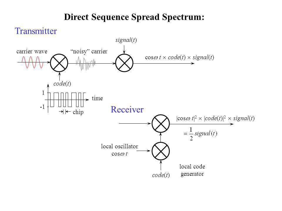 Direct Sequence Spread Spectrum: carrier wave cos  t  code(t)  signal(t) Transmitter signal(t) code(t) noisy carrier 1 time chip local oscillator cos  t code(t) local code generator Receiver  cos  t  2   code(t)  2  signal(t)