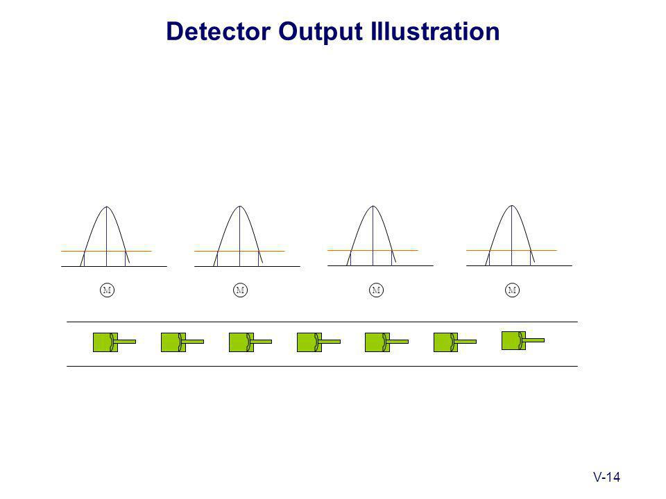 V-14 Detector Output Illustration MMMM
