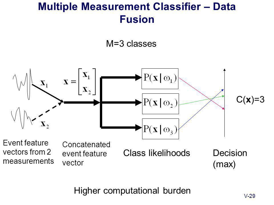 V-29 Multiple Measurement Classifier – Data Fusion C(x)=3 M=3 classes Event feature vectors from 2 measurements Class likelihoodsDecision (max) Concatenated event feature vector Higher computational burden