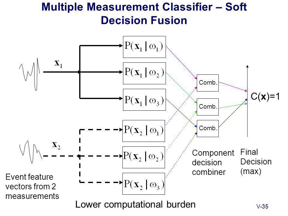 V-35 Multiple Measurement Classifier – Soft Decision Fusion C(x)=1 Event feature vectors from 2 measurements Final Decision (max) Lower computational burden Comb.