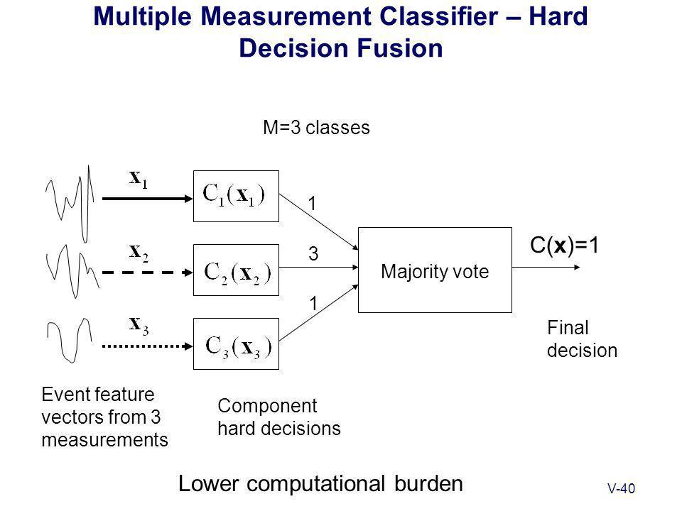 V-40 Multiple Measurement Classifier – Hard Decision Fusion C(x)=1 Event feature vectors from 3 measurements Final decision Lower computational burden Majority vote 1 3 1 M=3 classes Component hard decisions