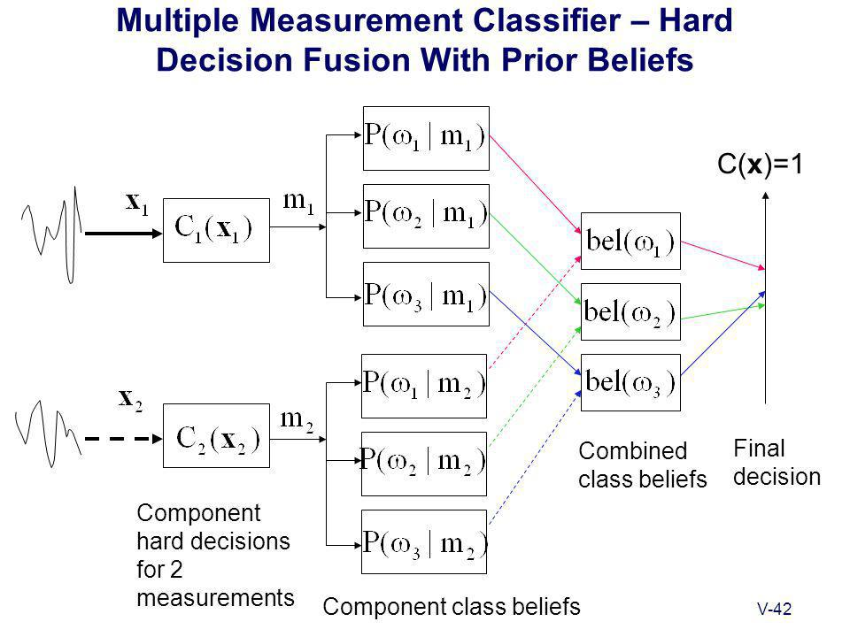 V-42 Multiple Measurement Classifier – Hard Decision Fusion With Prior Beliefs C(x)=1 Component hard decisions for 2 measurements Final decision Combined class beliefs Component class beliefs