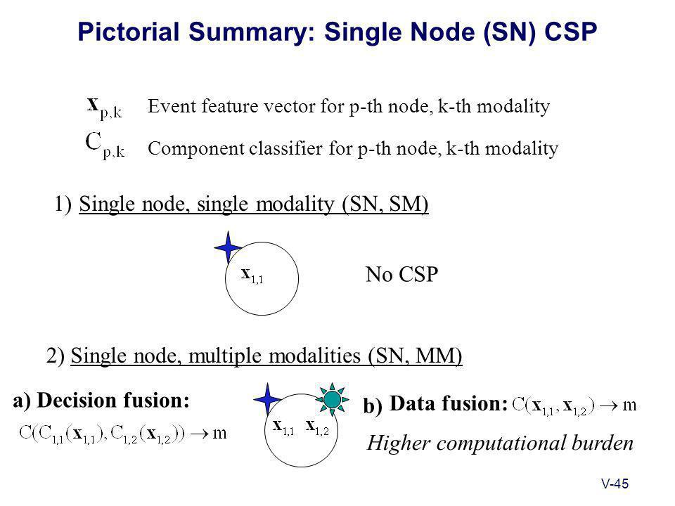 V-45 Pictorial Summary: Single Node (SN) CSP Single node, single modality (SN, SM) Event feature vector for p-th node, k-th modality Component classifier for p-th node, k-th modality No CSP Single node, multiple modalities (SN, MM) Data fusion: Decision fusion: Higher computational burden 1) 2) a) b)