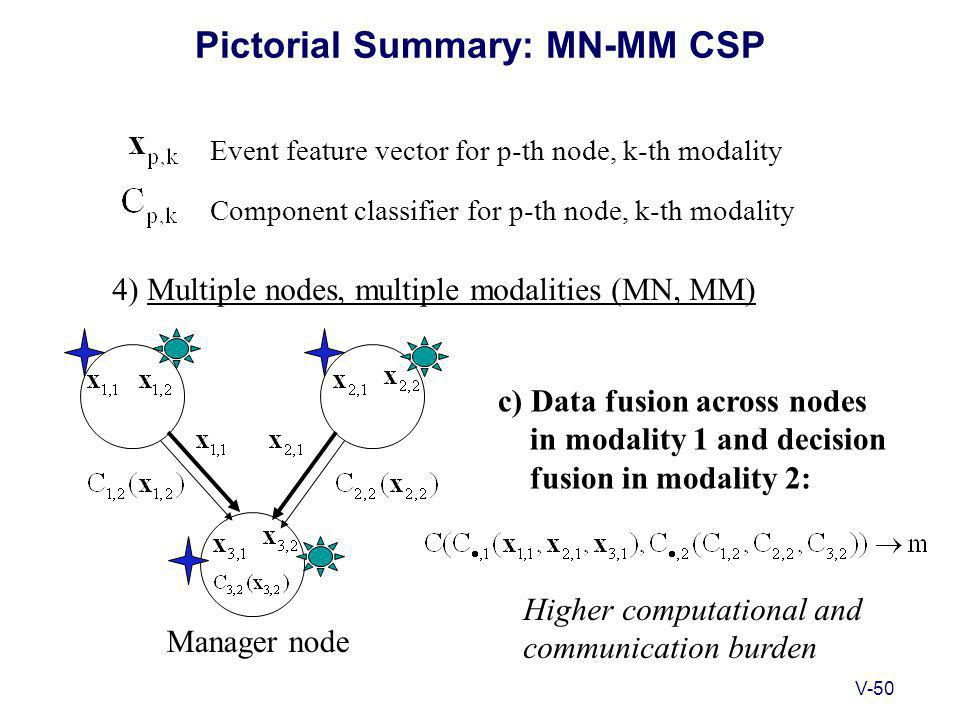 V-50 Pictorial Summary: MN-MM CSP 4) Multiple nodes, multiple modalities (MN, MM) Event feature vector for p-th node, k-th modality Component classifier for p-th node, k-th modality c) Data fusion across nodes in modality 1 and decision fusion in modality 2: Higher computational and communication burden Manager node