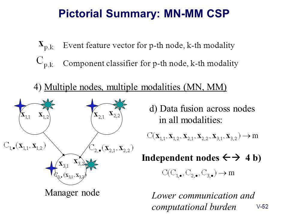 V-52 Pictorial Summary: MN-MM CSP 4) Multiple nodes, multiple modalities (MN, MM) Event feature vector for p-th node, k-th modality Component classifier for p-th node, k-th modality d) Data fusion across nodes in all modalities: Lower communication and computational burden Independent nodes  4 b) Manager node