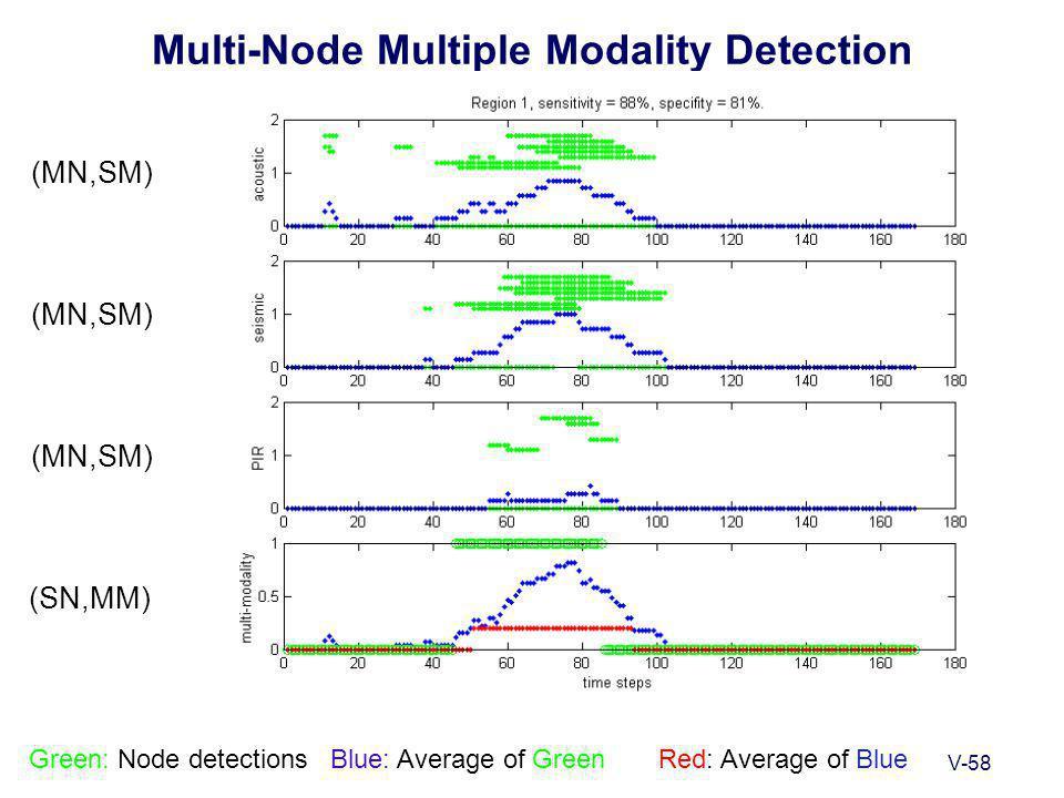 V-58 Multi-Node Multiple Modality Detection Green: Node detectionsBlue: Average of Green Red: Average of Blue (MN,SM) (SN,MM)