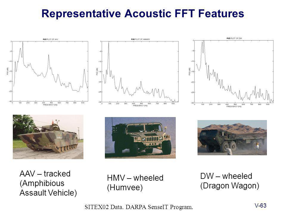 V-63 Representative Acoustic FFT Features SITEX02 Data.