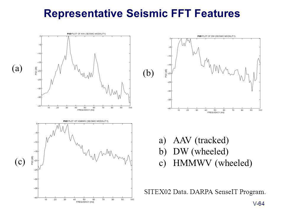 V-64 Representative Seismic FFT Features (a) (b) (c) a)AAV (tracked) b)DW (wheeled) c)HMMWV (wheeled) SITEX02 Data.