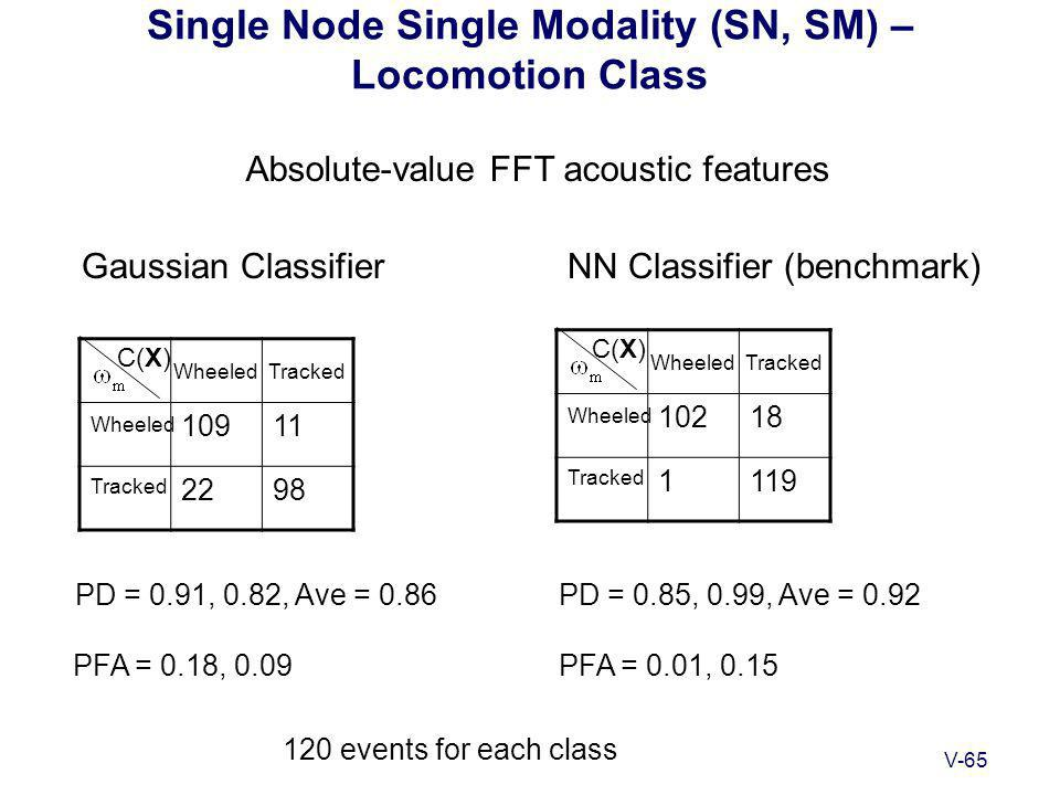 V-65 Single Node Single Modality (SN, SM) – Locomotion Class Gaussian ClassifierNN Classifier (benchmark) 10911 2298 C(X) WheeledTracked Wheeled Tracked 10218 1119 C(X) WheeledTracked Wheeled Tracked PD = 0.91, 0.82, Ave = 0.86PD = 0.85, 0.99, Ave = 0.92 PFA = 0.18, 0.09PFA = 0.01, 0.15 Absolute-value FFT acoustic features 120 events for each class