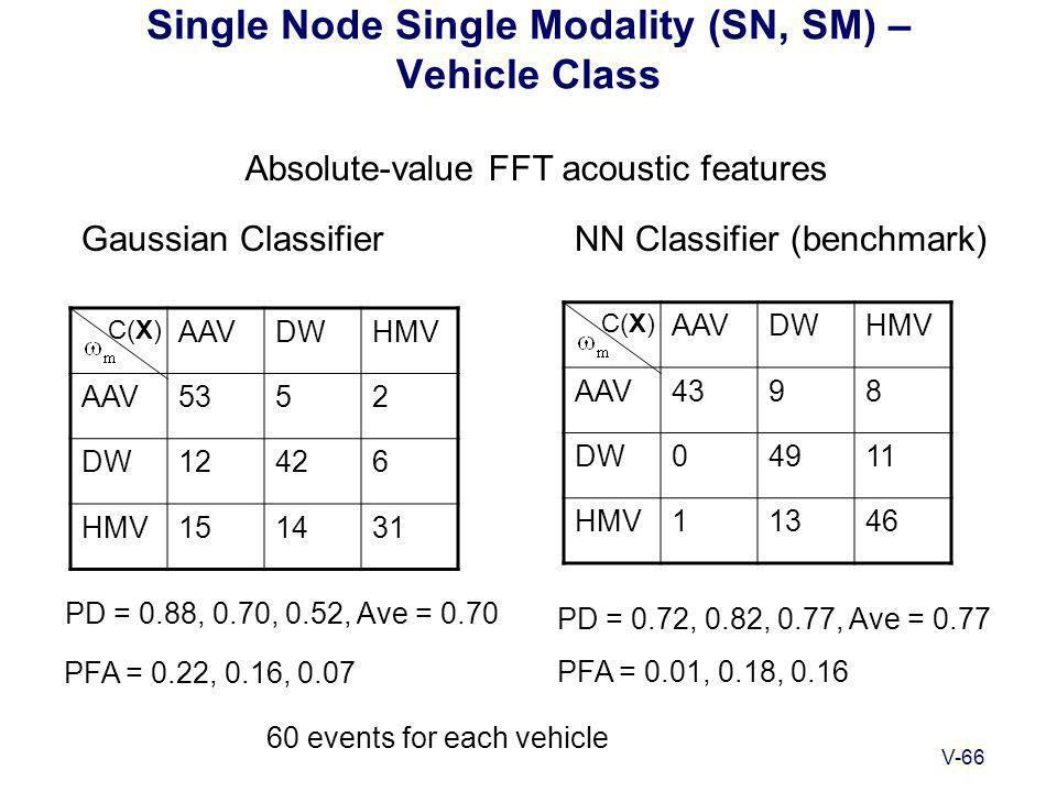 V-66 Single Node Single Modality (SN, SM) – Vehicle Class Gaussian ClassifierNN Classifier (benchmark) C(X) PD = 0.88, 0.70, 0.52, Ave = 0.70 PD = 0.72, 0.82, 0.77, Ave = 0.77 PFA = 0.22, 0.16, 0.07 PFA = 0.01, 0.18, 0.16 AAVDWHMV AAV5352 DW12426 HMV151431 C(X) AAVDWHMV AAV4398 DW04911 HMV11346 60 events for each vehicle Absolute-value FFT acoustic features