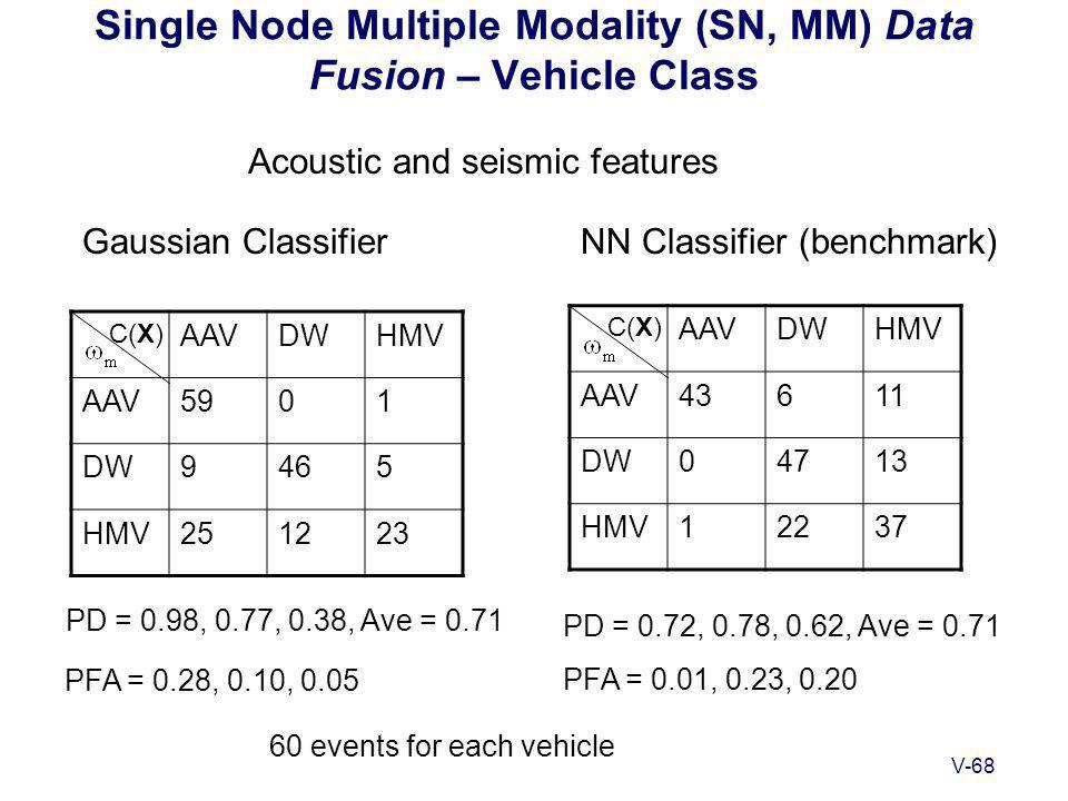 V-68 Single Node Multiple Modality (SN, MM) Data Fusion – Vehicle Class Gaussian ClassifierNN Classifier (benchmark) C(X) PD = 0.98, 0.77, 0.38, Ave = 0.71 PD = 0.72, 0.78, 0.62, Ave = 0.71 PFA = 0.28, 0.10, 0.05 PFA = 0.01, 0.23, 0.20 Acoustic and seismic features AAVDWHMV AAV5901 DW9465 HMV251223 C(X) AAVDWHMV AAV43611 DW04713 HMV12237 60 events for each vehicle