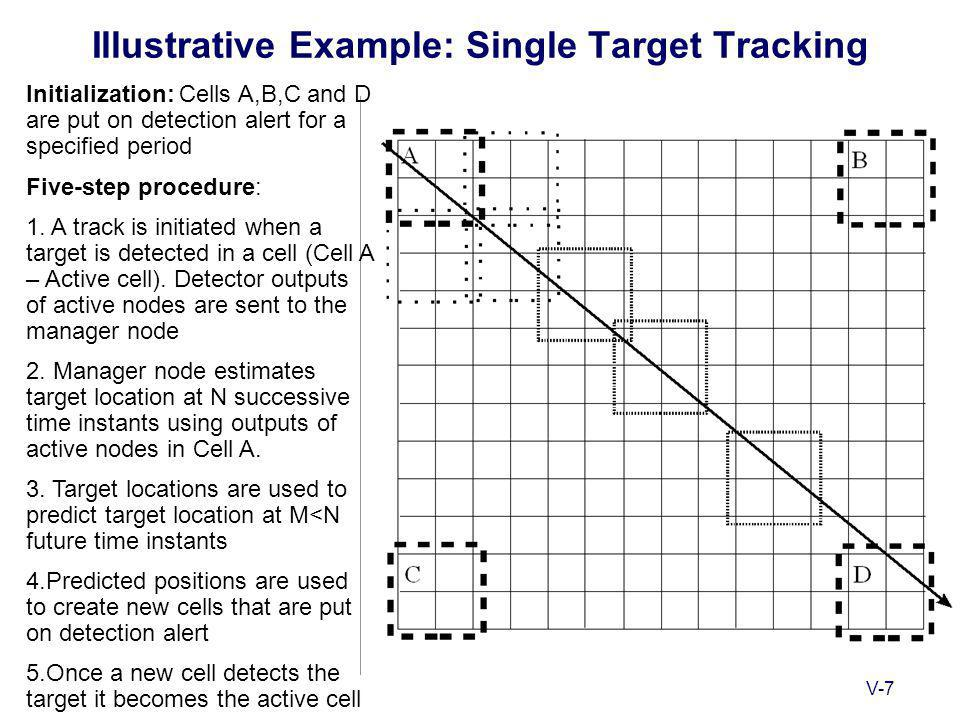 V-7 Illustrative Example: Single Target Tracking Initialization: Cells A,B,C and D are put on detection alert for a specified period Five-step procedure: 1.