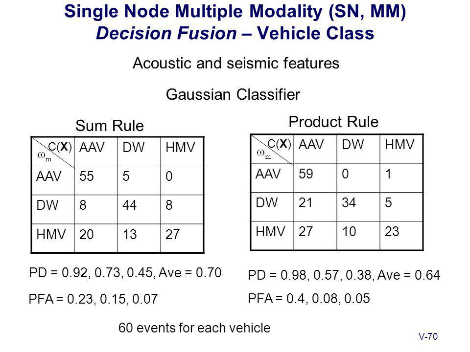 V-70 Single Node Multiple Modality (SN, MM) Decision Fusion – Vehicle Class Gaussian Classifier C(X) PD = 0.92, 0.73, 0.45, Ave = 0.70 PD = 0.98, 0.57, 0.38, Ave = 0.64 PFA = 0.23, 0.15, 0.07 PFA = 0.4, 0.08, 0.05 Acoustic and seismic features AAVDWHMV AAV5550 DW8448 HMV201327 C(X) AAVDWHMV AAV5901 DW21345 HMV271023 60 events for each vehicle Sum Rule Product Rule