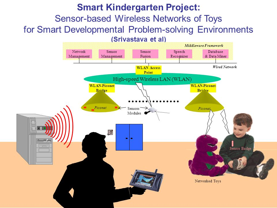 Smart Kindergarten Project: Sensor-based Wireless Networks of Toys for Smart Developmental Problem-solving Environments (Srivastava et al) Sensors Mod
