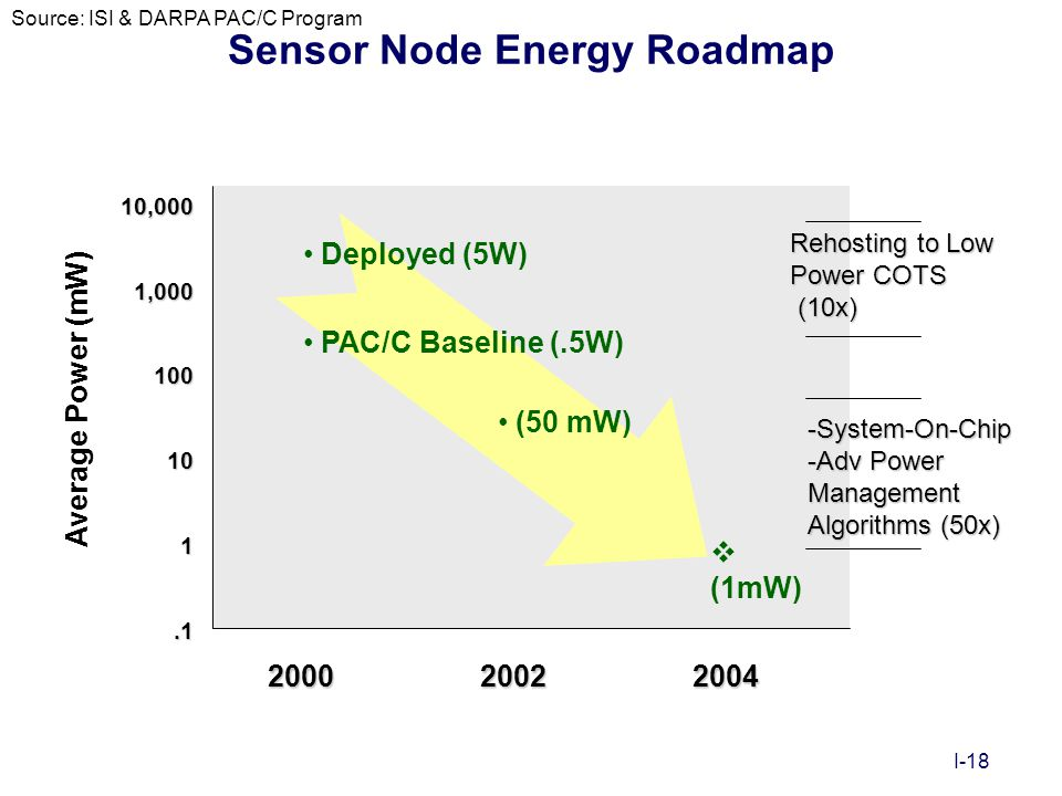 I-18 Sensor Node Energy Roadmap 200020022004 10,0001,000100101.1 Average Power (mW) Deployed (5W) PAC/C Baseline (.5W) (50 mW)  (1mW) Rehosting to Lo