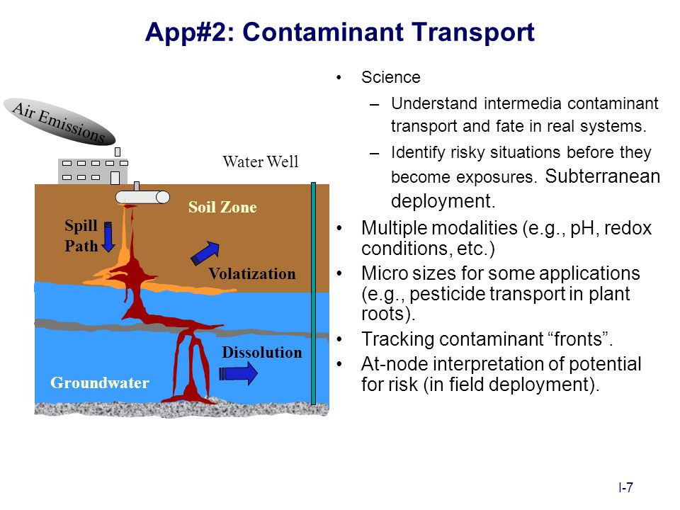 I-7 App#2: Contaminant Transport Science –Understand intermedia contaminant transport and fate in real systems. –Identify risky situations before they