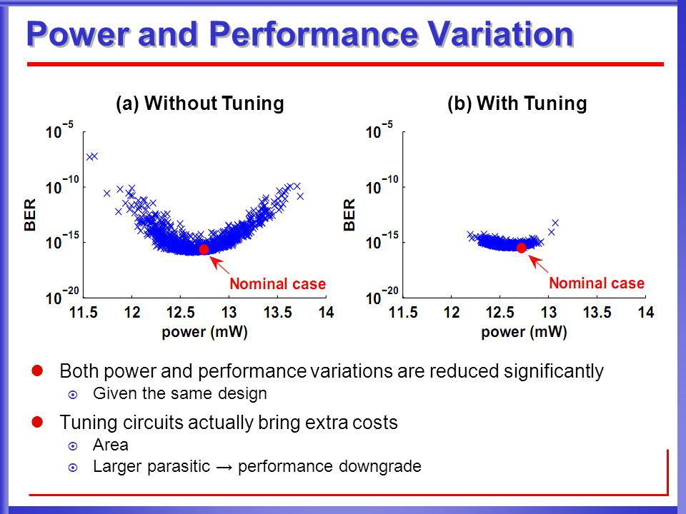 Power and Performance Variation (a) Without Tuning(b) With Tuning Both power and performance variations are reduced significantly  Given the same design Tuning circuits actually bring extra costs  Area  Larger parasitic → performance downgrade