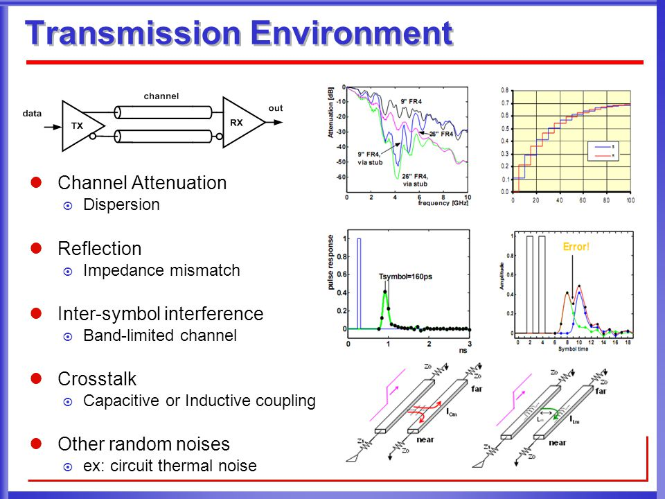 Transmission Environment Channel Attenuation  Dispersion Reflection  Impedance mismatch Inter-symbol interference  Band-limited channel Crosstalk 