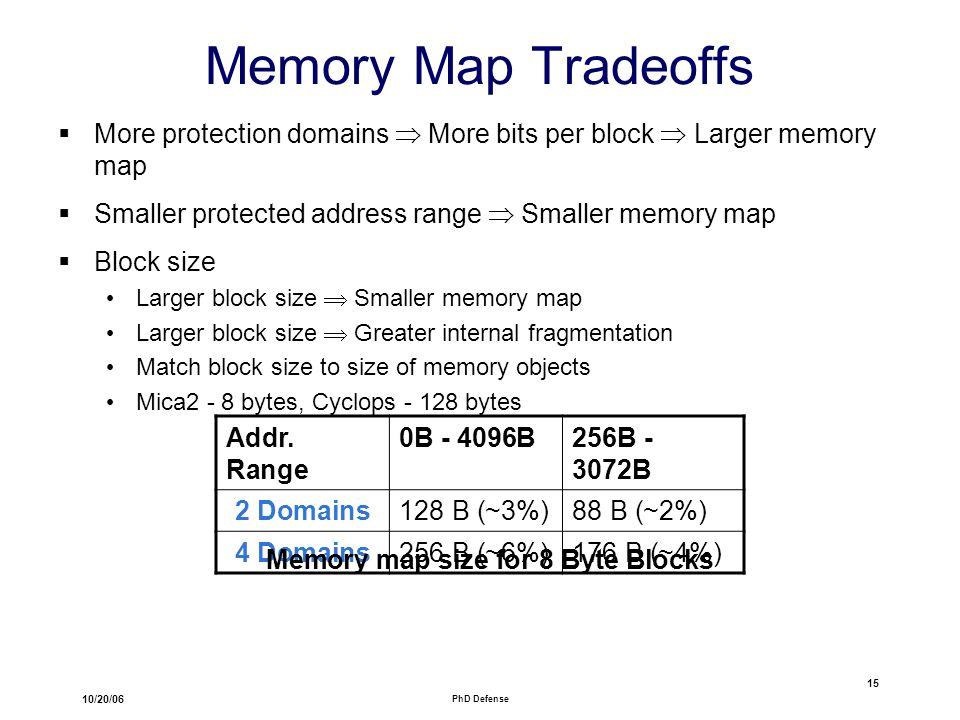 10/20/06 PhD Defense 15 Memory Map Tradeoffs  More protection domains  More bits per block  Larger memory map  Smaller protected address range  Smaller memory map  Block size Larger block size  Smaller memory map Larger block size  Greater internal fragmentation Match block size to size of memory objects Mica2 - 8 bytes, Cyclops - 128 bytes Addr.
