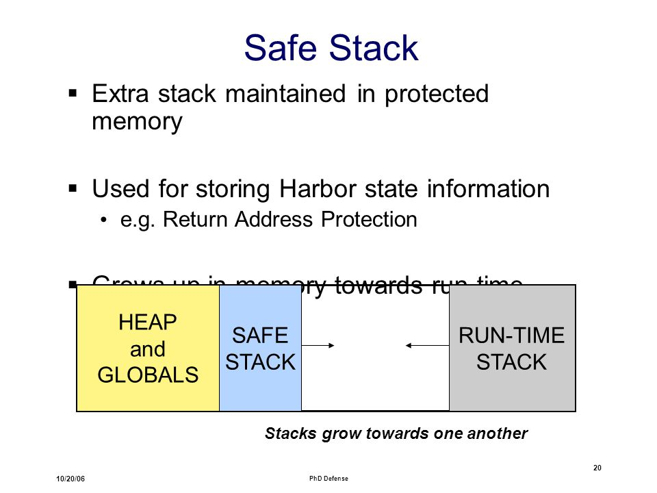 10/20/06 PhD Defense 20 Safe Stack  Extra stack maintained in protected memory  Used for storing Harbor state information e.g.