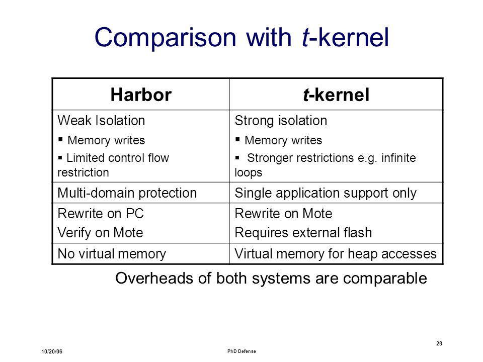 10/20/06 PhD Defense 28 Comparison with t-kernel Harbort-kernel Weak Isolation  Memory writes  Limited control flow restriction Strong isolation  Memory writes  Stronger restrictions e.g.