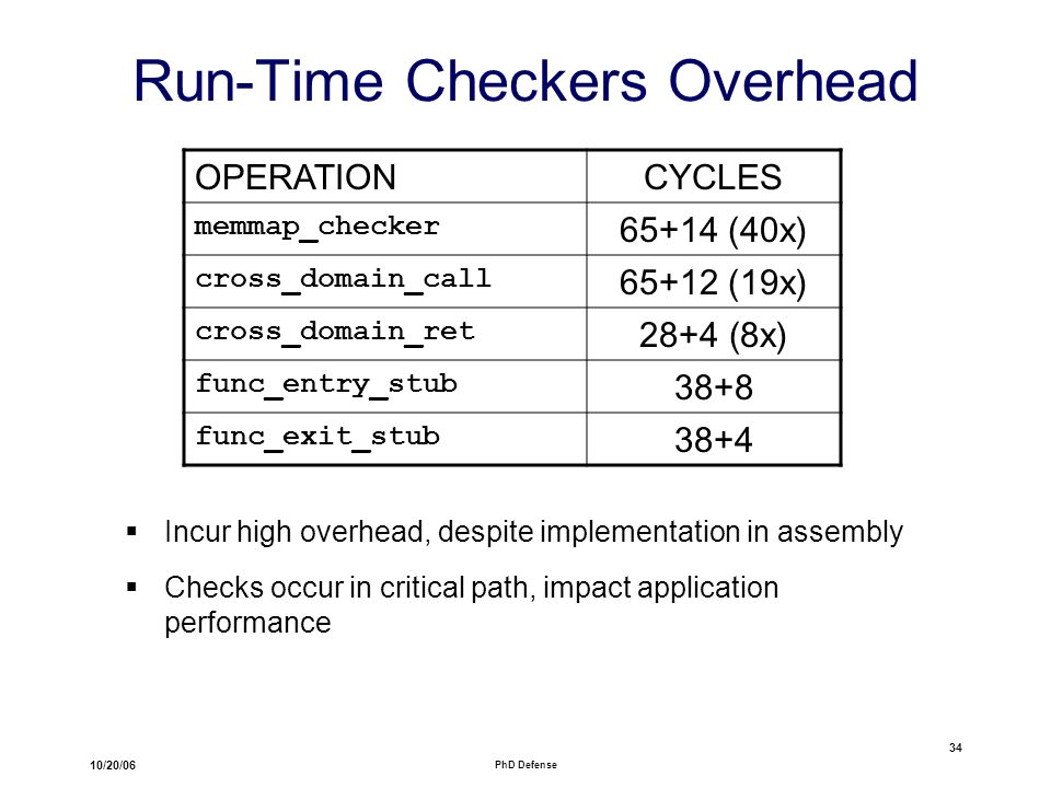 10/20/06 PhD Defense 34 Run-Time Checkers Overhead OPERATIONCYCLES memmap_checker 65+14 (40x) cross_domain_call 65+12 (19x) cross_domain_ret 28+4 (8x) func_entry_stub 38+8 func_exit_stub 38+4  Incur high overhead, despite implementation in assembly  Checks occur in critical path, impact application performance