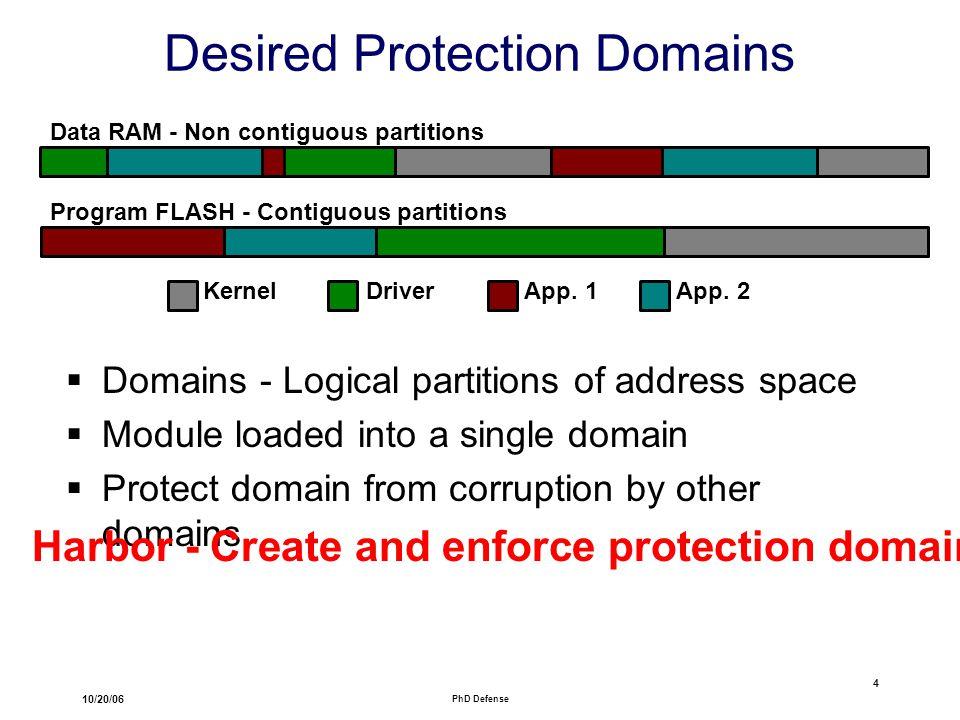 10/20/06 PhD Defense 4 Desired Protection Domains KernelDriverApp.