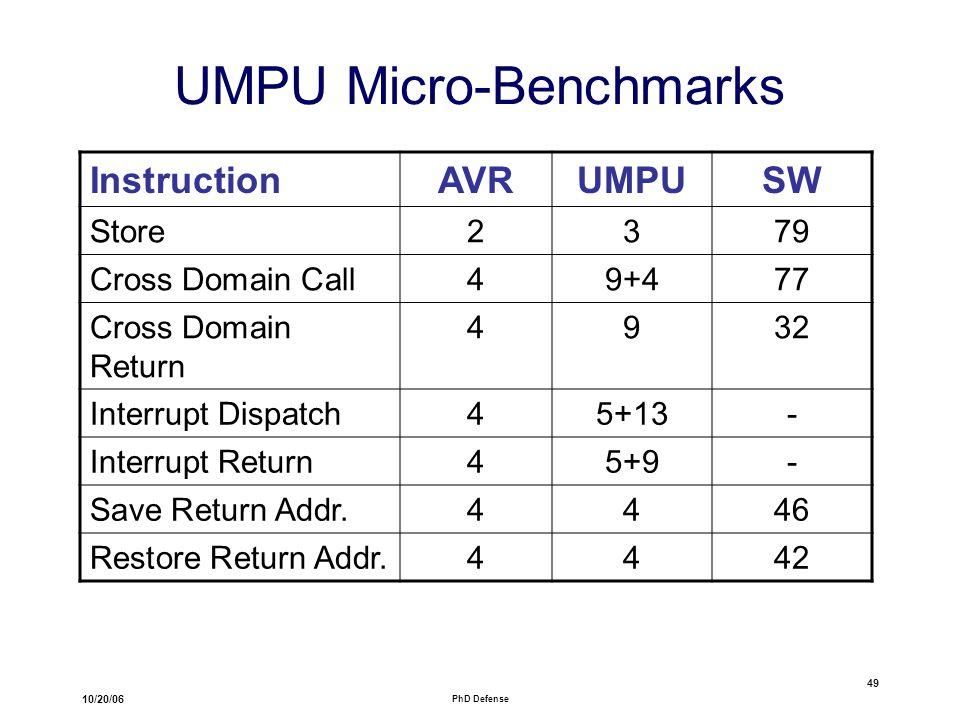 10/20/06 PhD Defense 49 UMPU Micro-Benchmarks InstructionAVRUMPUSW Store2379 Cross Domain Call49+477 Cross Domain Return 4932 Interrupt Dispatch45+13- Interrupt Return45+9- Save Return Addr.4446 Restore Return Addr.4442