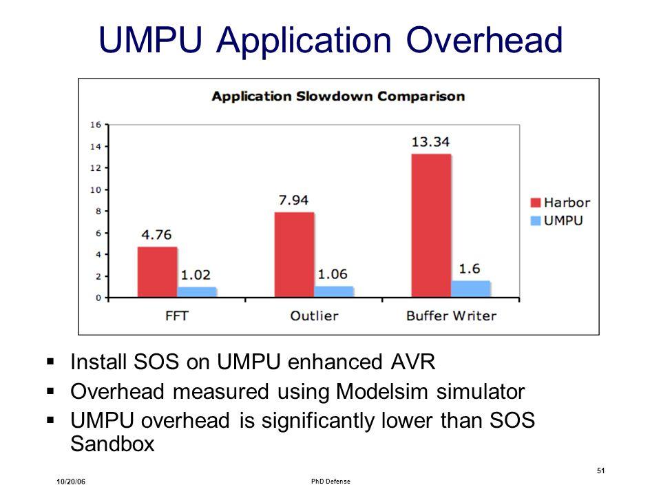 10/20/06 PhD Defense 51 UMPU Application Overhead  Install SOS on UMPU enhanced AVR  Overhead measured using Modelsim simulator  UMPU overhead is significantly lower than SOS Sandbox